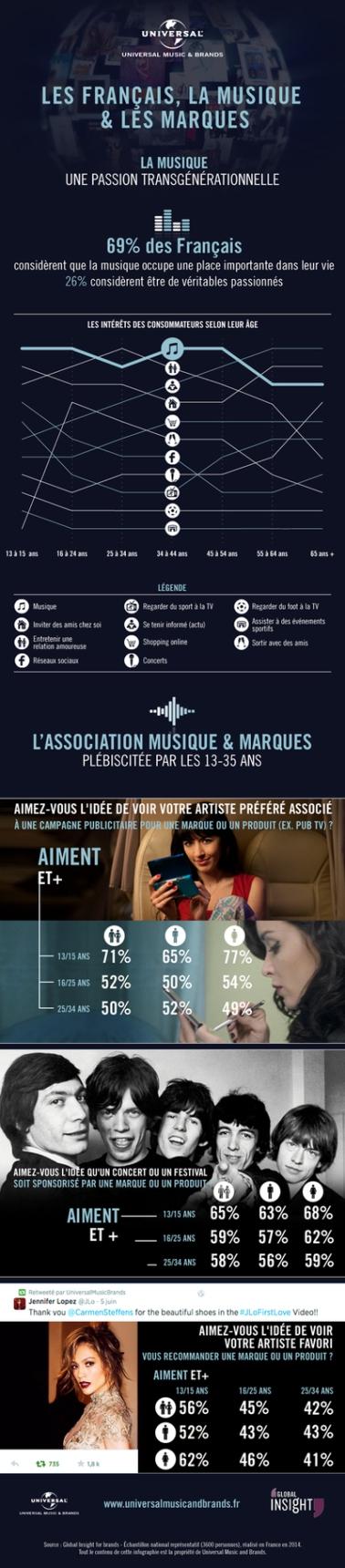 2214187-infographie-les-francais-la-musique-et-les-marques